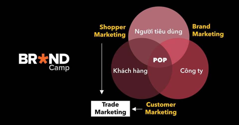 Trade marketing là gì khái niệm vai trò và đối tượng - 1